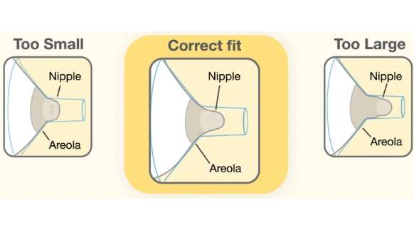 illustration of a correct fit of nipple shields for breastfeeding